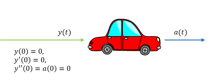 A car as a system: The input is the acceleration. The output is the total distance travelled. Initial conditions are zero.
