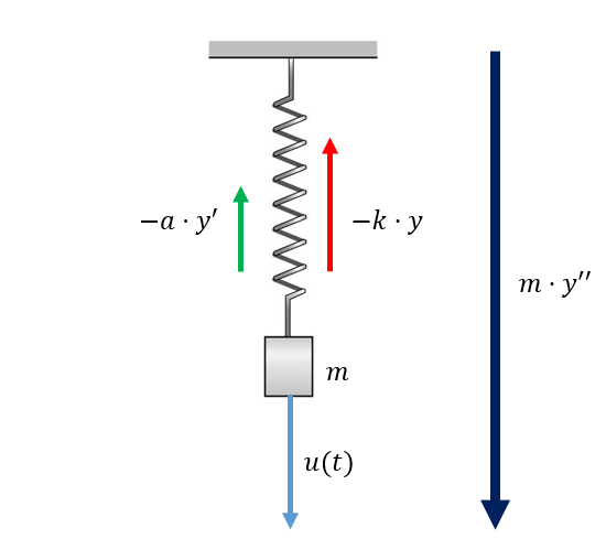 A spring mass system showing the 3 acting forces and the resultant force.