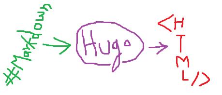 Hugo and Jupyter Notebooks